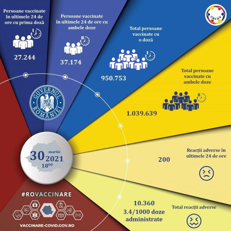 Record de persoane vaccinate anti-COVID-19 în ultima zi - 64.418, din care 37.174 au primit rapelul